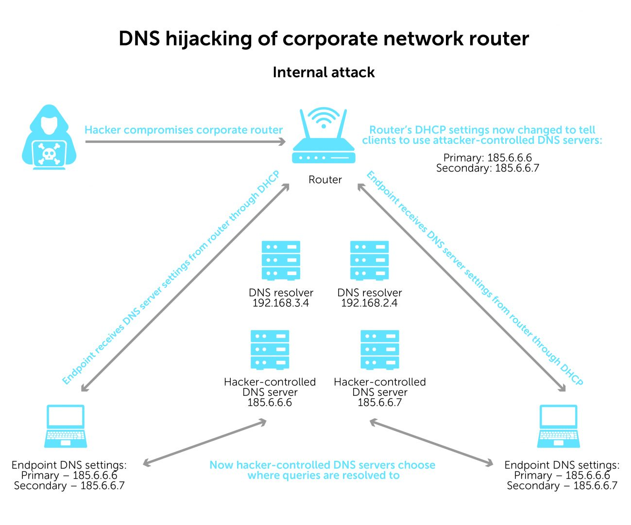 DNS hijacking of corporate network router - internal attack